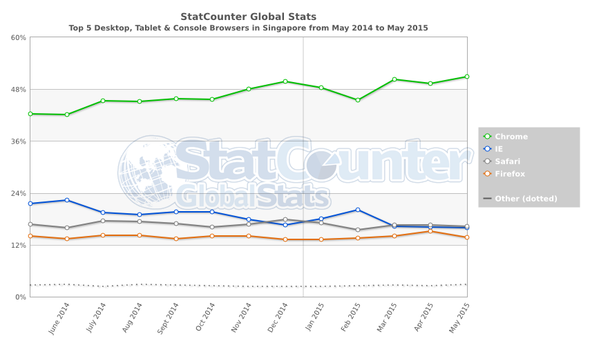 StatCounter-browser-SG-monthly-201405-201505